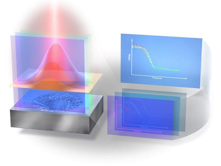 Измерение плотности потока лазерного луча и глубирны отверстия от одиночного импульса позволяет прогнозировать качество работыИсточник изображения: Sakurai