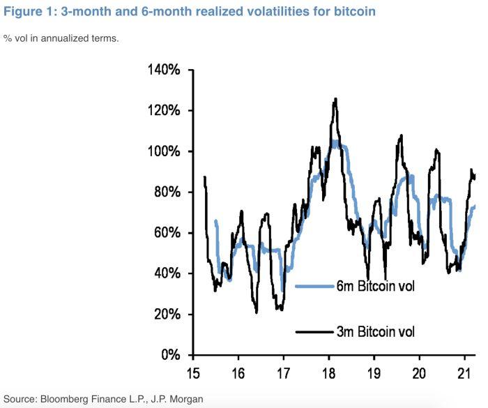 Амплитуда колебаний курса биткоина уменьшилась, и это привлекает к нему крупные банки
