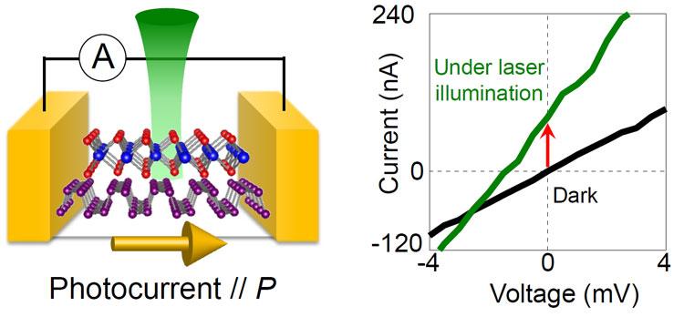 Лазерный луч заставляет течь электрический ток в материалах, ранее не демонстрировавших фотоэффекты. Источник изображения: The University of Tokyo