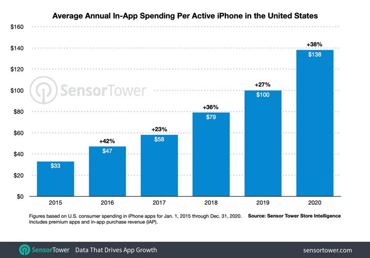 В 2020 году пользователи Apple iPhone в США увеличили расходы на приложения на 38 % до $138