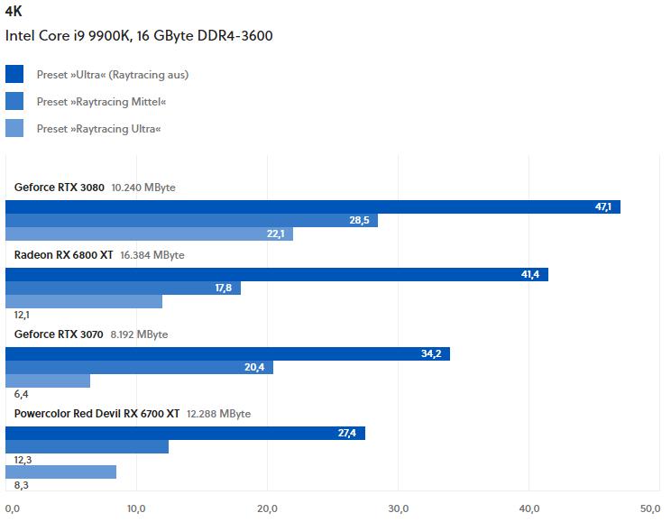 Тесты трассировки лучей в Cyberpunk 2077 с патчем 1.2: RX 6800 XT и RX 6700 XT далеко позади RTX 3080 и RTX 3070