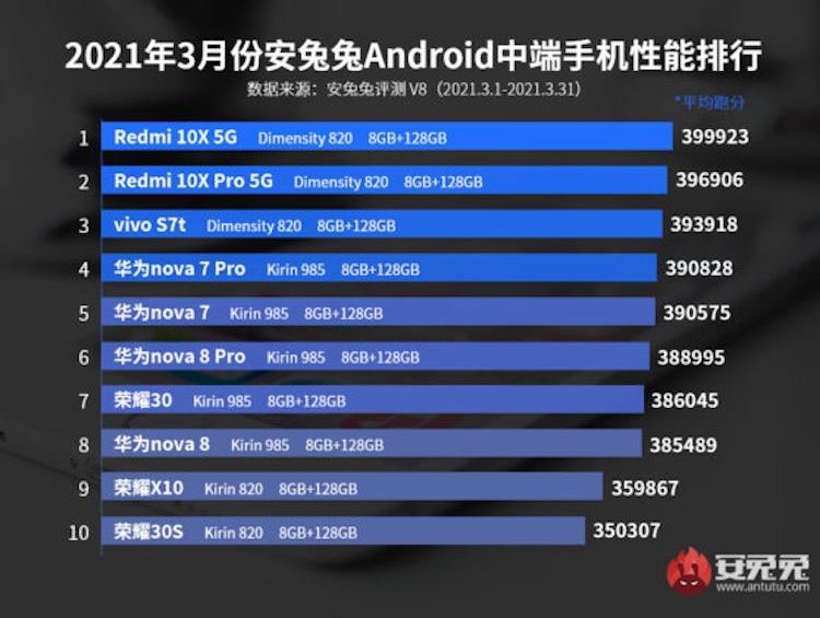 """Xiaomi Black Shark 4 Pro стал самым производительным смартфоном марта по версии AnTuTu"""""""