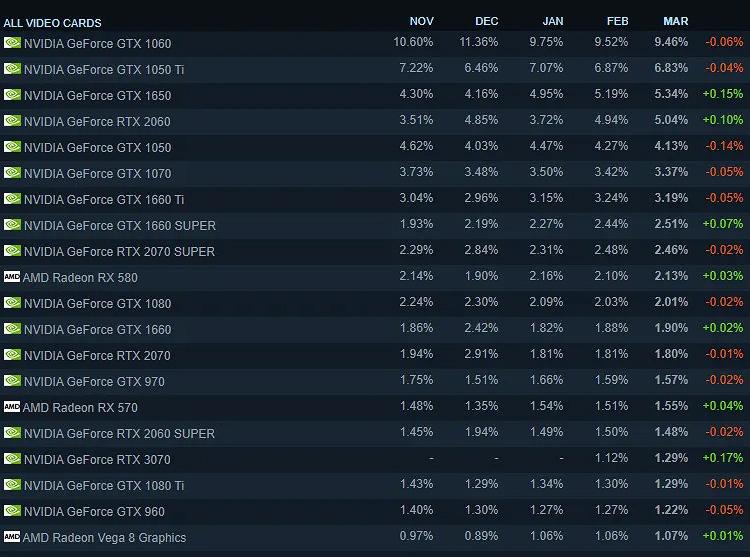 20 наиболее популярных ГП на Steam в марте 2021 года