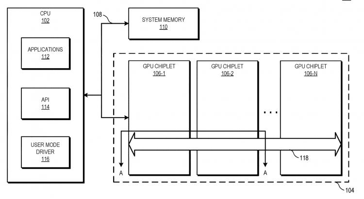 Блок-схема, иллюстрирующая систему обработки, использующую активную чиплетную шину, соединяющую чиплеты GPU