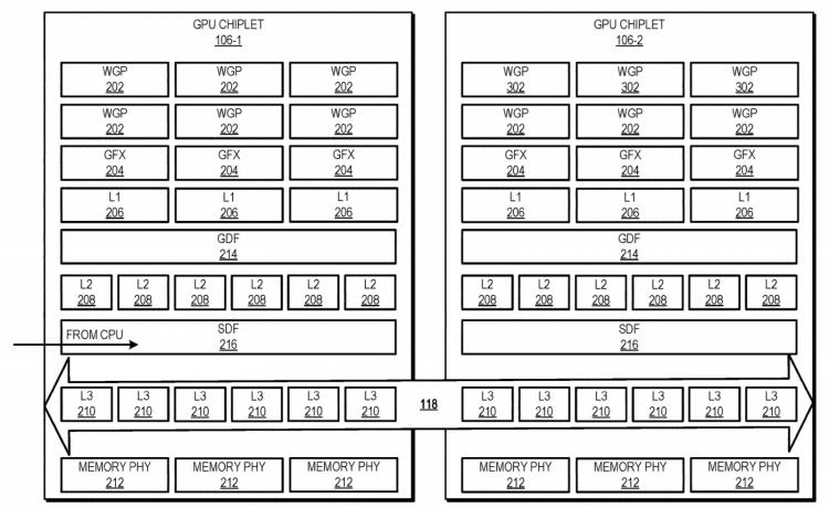 Блок-схема иерархии кеш-памяти чиплетов GPU, объединённых активной чиплетной шиной