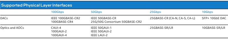 Intel E810-2CQDA2 поддерживает множество вариантов подключения