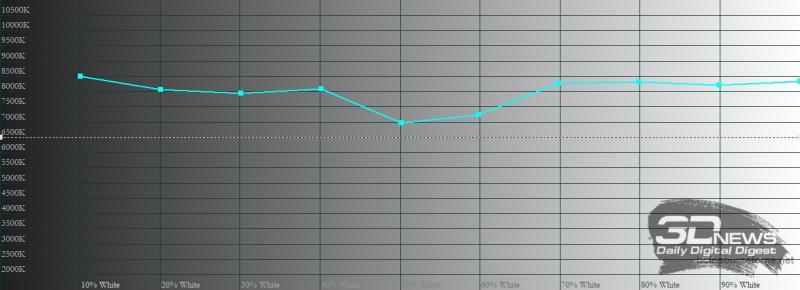 vivo X60 Pro, цветовая температура в ярком режиме. Голубая линия – показатели vivo X60 Pro, пунктирная – эталонная температура