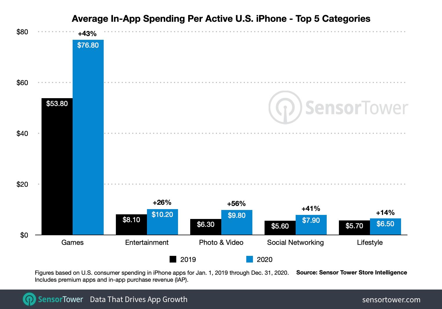 Владельцы iPhone в прошлом году тратили в разы больше денег на игры, чем на приложения и развлечения