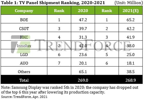 Данные по поставкам ТВ-панелей в 2020 году и прогноз на 2021 год. Источник изображения: TrendForce