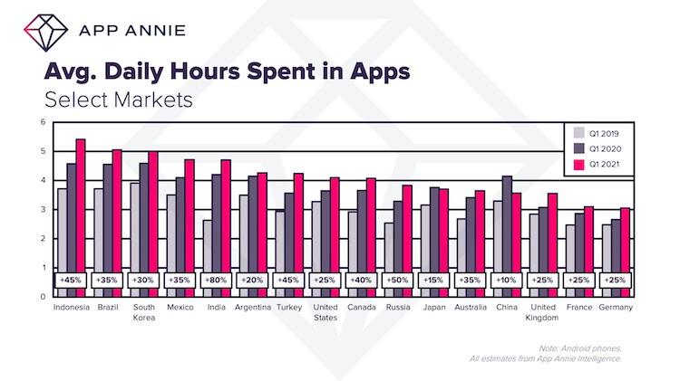 """Пользователи в среднем стали проводить в мобильных приложениях больше4 часов в день"""""""