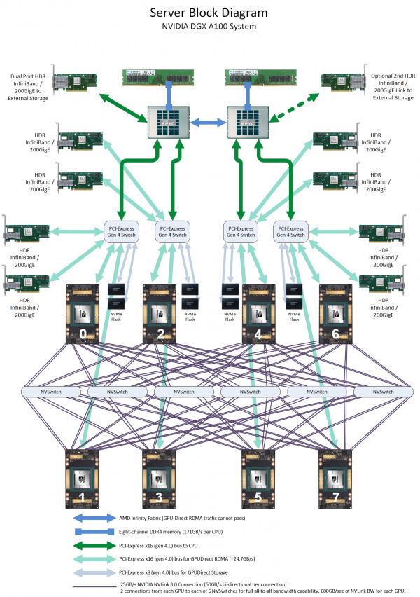 Схема NVIDIA DGX A100. Источник: Microway