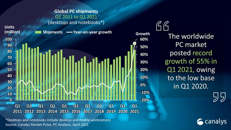 """Canalys: мировой рынок компьютеров стремительно растёт"""""""