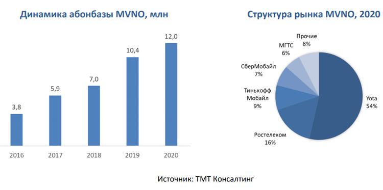 """Yota захватила более половины рынка виртуальных мобильных операторов"""""""