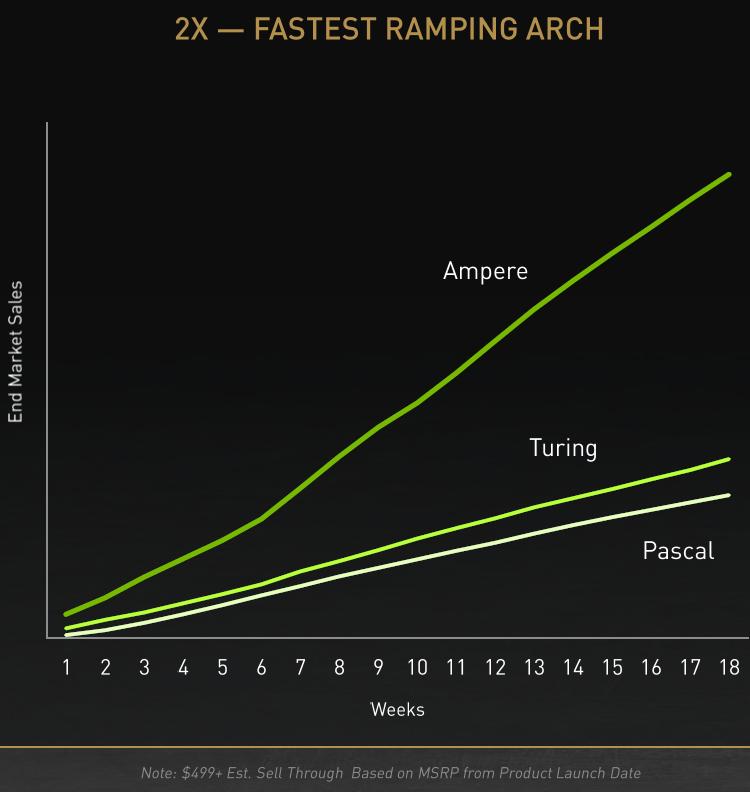Последние пять лет средняя цена продажи видеокарт NVIDIA росла на 11 % ежегодно