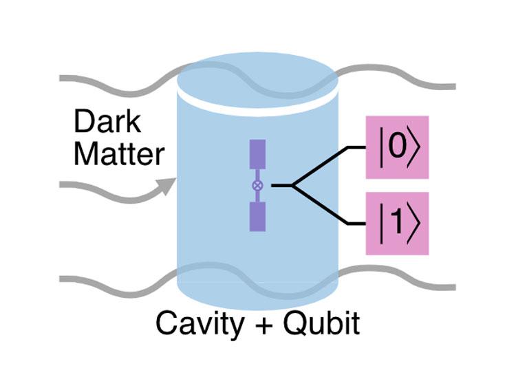 Схема эксперимента. Кубит возвращает 1 если в резонаторе появился фотон. Источник изображения: Akash Dixit, University of Chicago