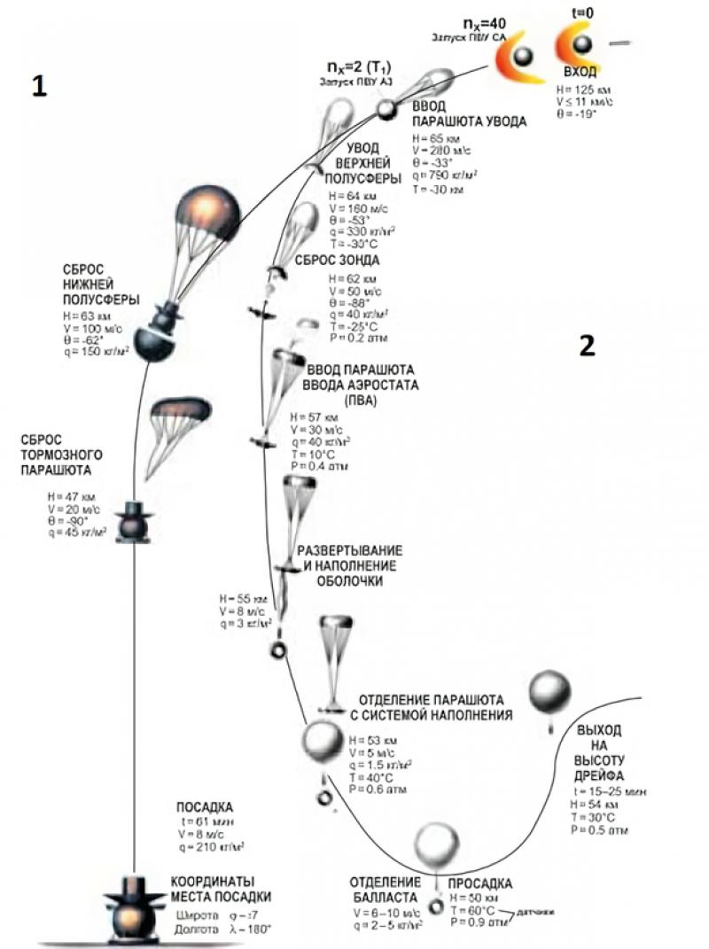 Схема развертывания аэростатного зонда со спускаемого аппарата станции «Вега». Из архива НПО Лавочкина