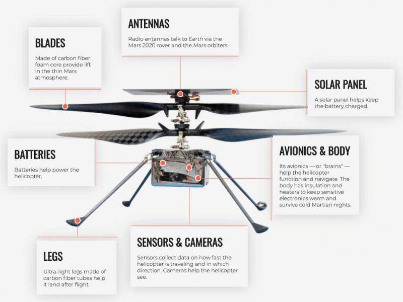 Устройство марсианского вертолёта-разведчика. Фото NASA / JPL-Caltech