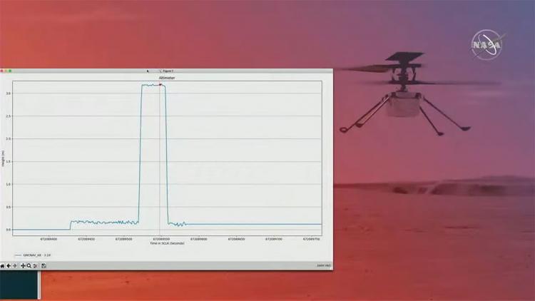 Телеметрия с «Изобретательности» (NASA)