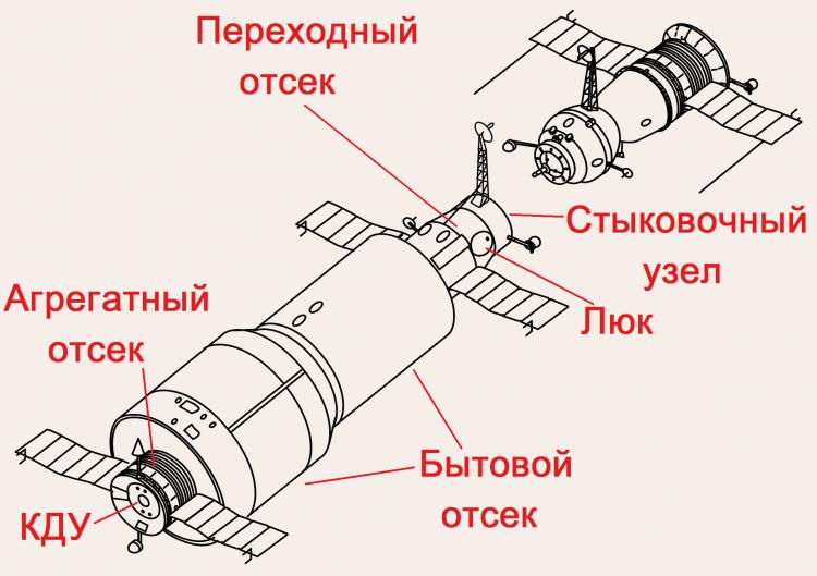 Схематичное изображение станции «Салют-1» и корабля «Союз» (Википедия)