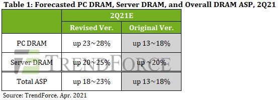 Скорректированный прогноз по росту цен на память во втьором квартале 2021 года. Источник изображения: TrendForce