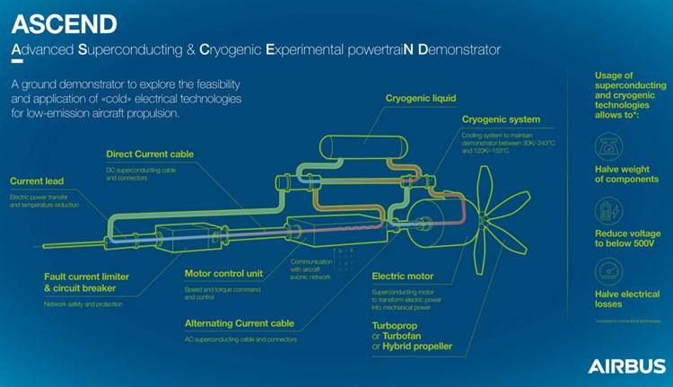 Схема использования жидкого водорода в контуре охлаждения силовой установки. Источник изображения: Airbus