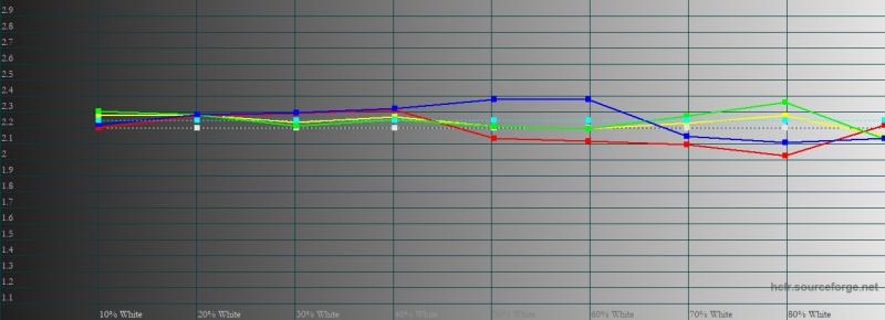ASUS ROG Phone 5, гамма в цветовом режиме по умолчанию. Желтая линия – показатели ROG Phone 5, пунктирная – эталонная гамма