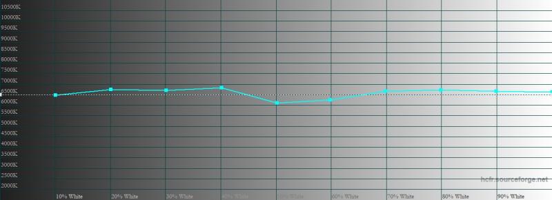 ASUS ROG Phone 5, цветовая температура в «кинематографическом» цветовом режиме. Голубая линия – показатели ROG Phone 5, пунктирная – эталонная температура