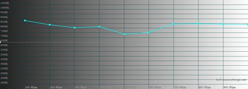 ASUS ROG Phone 5, цветовая температура в цветовом режиме по умолчанию. Голубая линия – показатели ROG Phone 5, пунктирная – эталонная температура