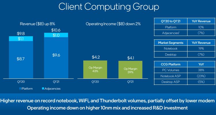 """Снижение выручки в серверном сегменте на 20 % вызвало падение курса акций Intel"""""""