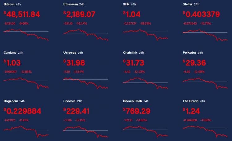 Биткоин обвалился ниже $50 тысяч — за сутки курс упал почти на 11 %