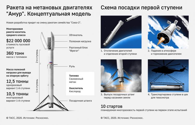 Инфографика РН «Амур» (ТАСС | Роскосмос)