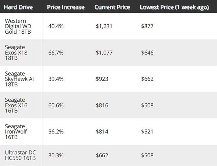 Из-за криптовалюты Chia цены на жёсткие дискив Азии устремились вверх, перекупщики уже в деле