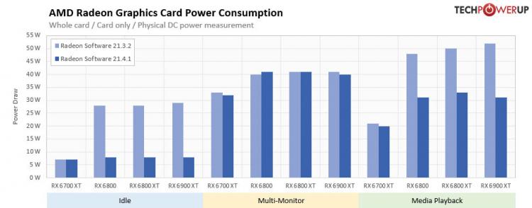 Новый драйвер AMD до 3,5 раз снизил энергопотребление видеокарт Radeon RX 6000, но не в играх