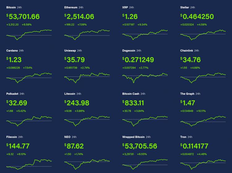 Индексы основных криптовалют на момент написания материала (Coindesk)