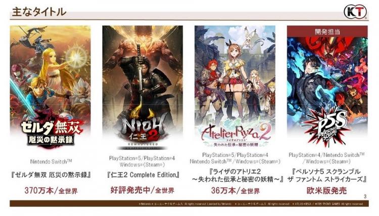 Продажи Atelier Ryza 2: Lost Legends & the Secret Fairy, тем временем, превысили 360 тыс. копий