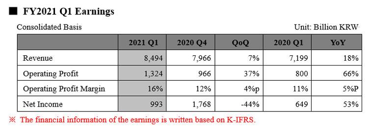Финансовые показатели SK Hynix. Источник изображения: SK Hynix