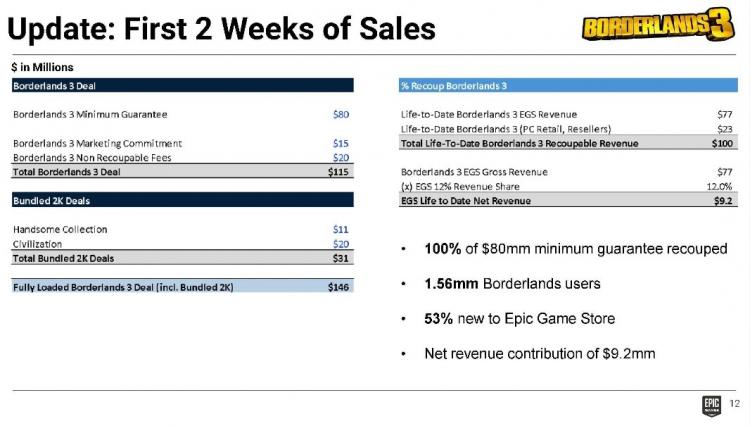 Borderlands 3 привлекла в Epic Games Store более 1,56 млн игроков, 53 % из которых воспользовались сервисом впервые
