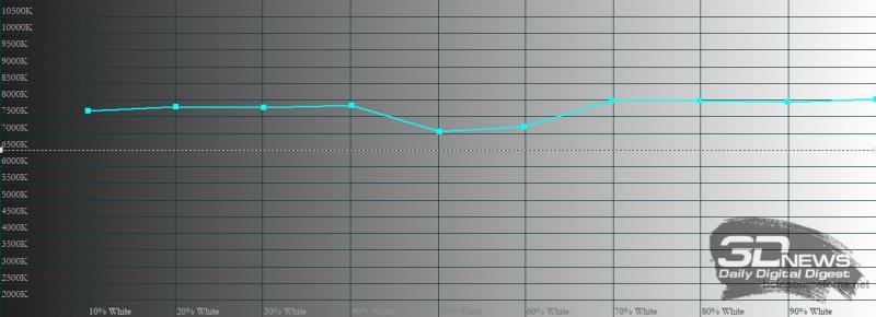 realme 8 Pro, цветовая температура в «ярком» режиме цветопередачи. Голубая линия – показатели realme 8 Pro, пунктирная – эталонная температура
