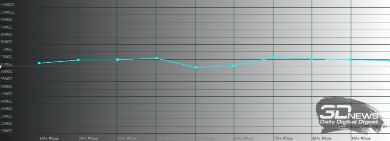 realme 8 Pro, цветовая температура в «нежном» режиме цветопередачи. Голубая линия – показатели realme 8 Pro, пунктирная – эталонная температура