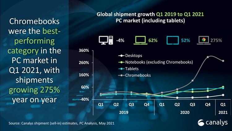 """Квартальные продажи ПК и планшетов выросли в полтора раза"""""""