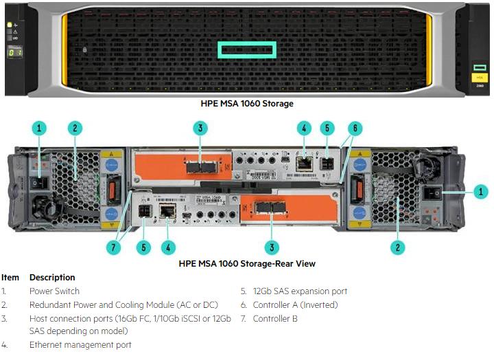 Контроллер HPE MSA Gen6 1060