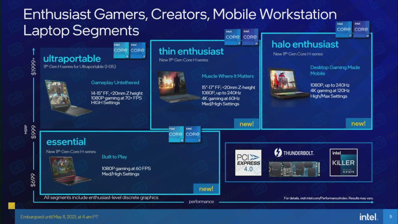 Опубликованы характеристики всех 10-нм мобильных процессоров Intel Tiger Lake-H45  до восьми ядер и до 5 ГГц