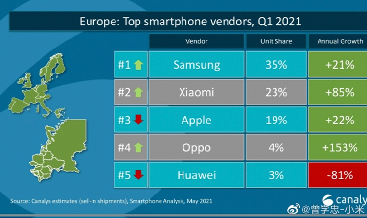 Xiaomi обогнала Apple по продажам смартфонов в Европе
