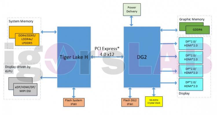 Блок-схема системы на базе Intel Tiger Lake-H и GPU DG2