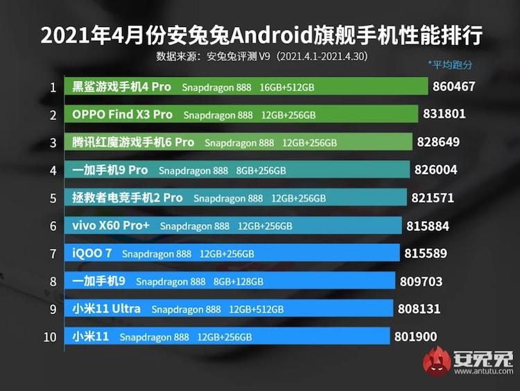 Представлен первый рейтинг производительности смартфонов в AnTuTu V9— Snapdragon 888 по-прежнему вне конкуренции