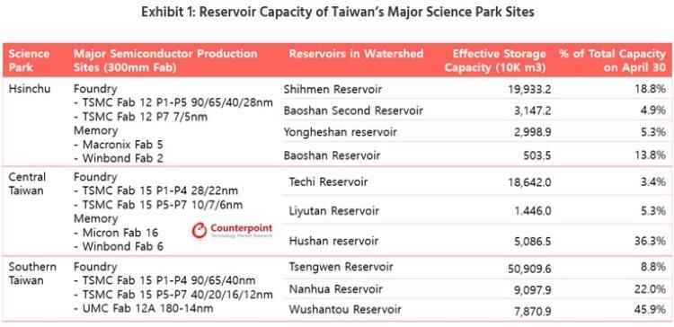 Заполненность водохранилищ, которые используются для нужд технопарков Тайваня