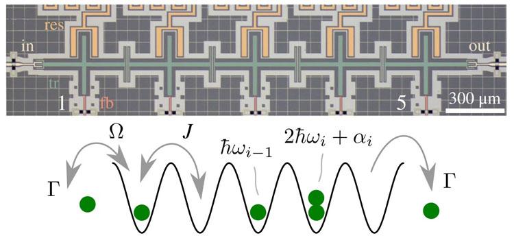Оптическая фотография устройства (вверху, в ложном цвете) и схема эквивалентной  физической модели с бозонами, пойманными в периодический потенциал (внизу). Источник изображения: Physical Review Letters