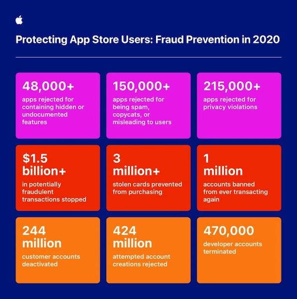 "Apple заявила, что строгая политика App Store уберегла от мошенников $1,5 млрд за 2020 год"""