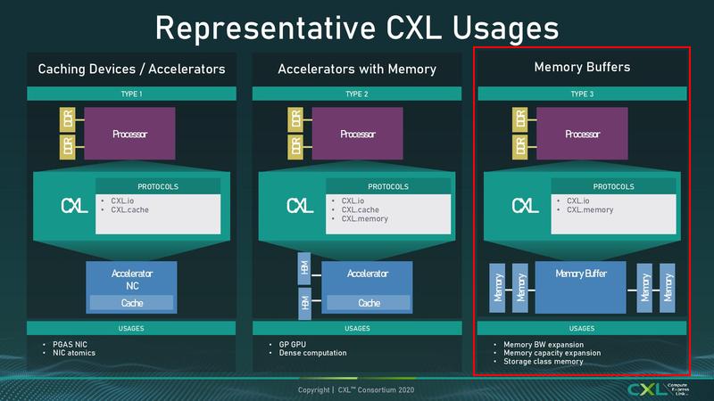Новые модули Samsung работают по третьему сценарию использования CXL