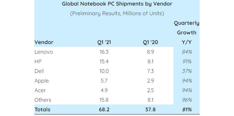 """За год продажи ноутбуков взлетели на 81 %, несмотря на дефицит комплектующих"""""""